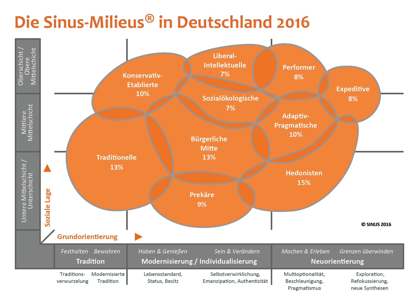 Blogbeitrag Sinus-Milieus 2016 Grafik Beitragsbild