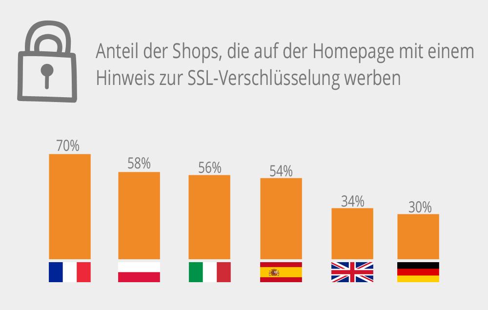 Shops die mit SSL werben