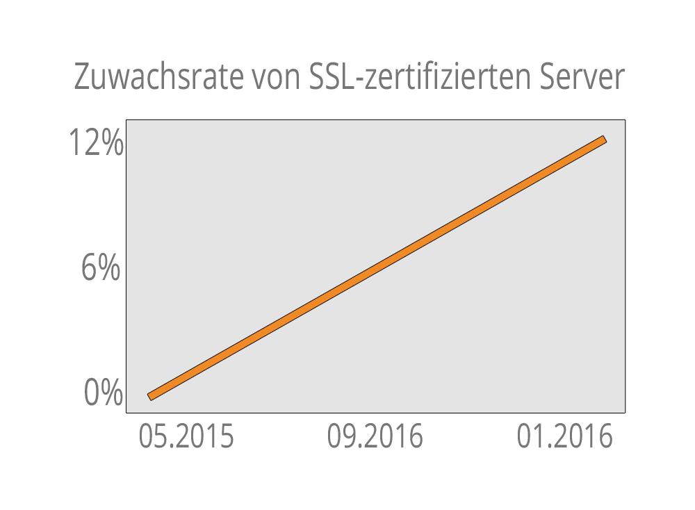 SSL zertifizierte Server