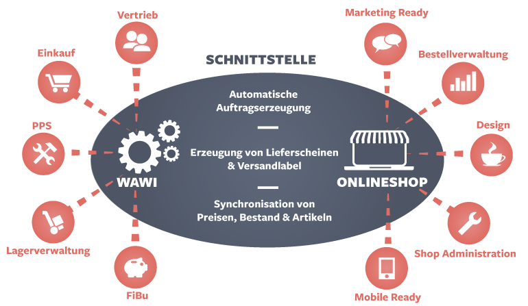 Online-Shop3 Schnittstelle - Profi-Homepage