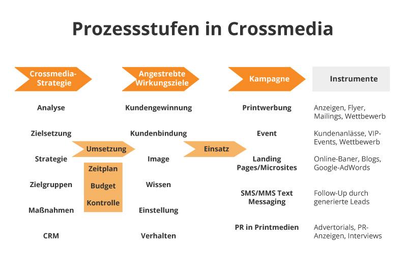 Prozessstufen in Crossmedia - Profi-Homepage