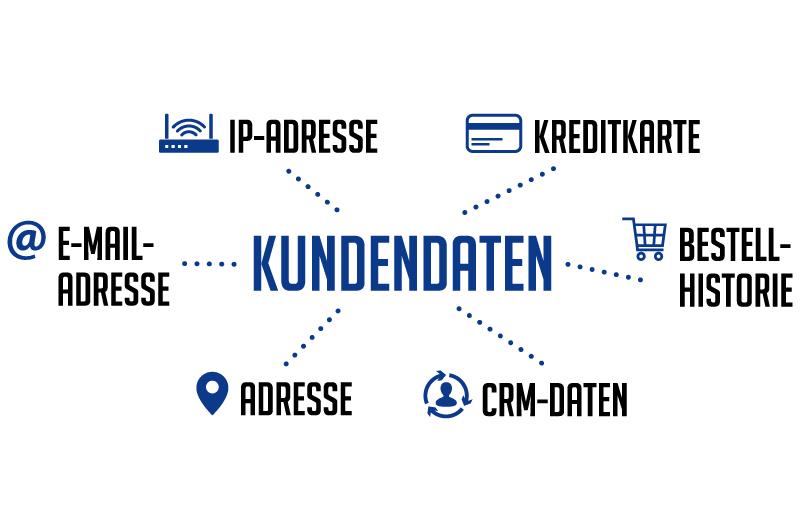 DSGVO Rechte Ihrer Kunden - Profi-Homepage
